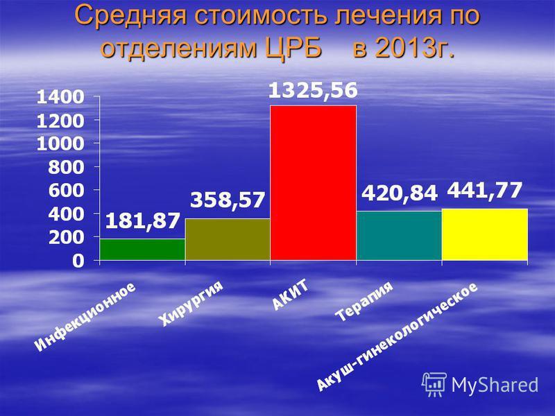 Средняя стоимость лечения по отделениям ЦРБ в 2013 г.