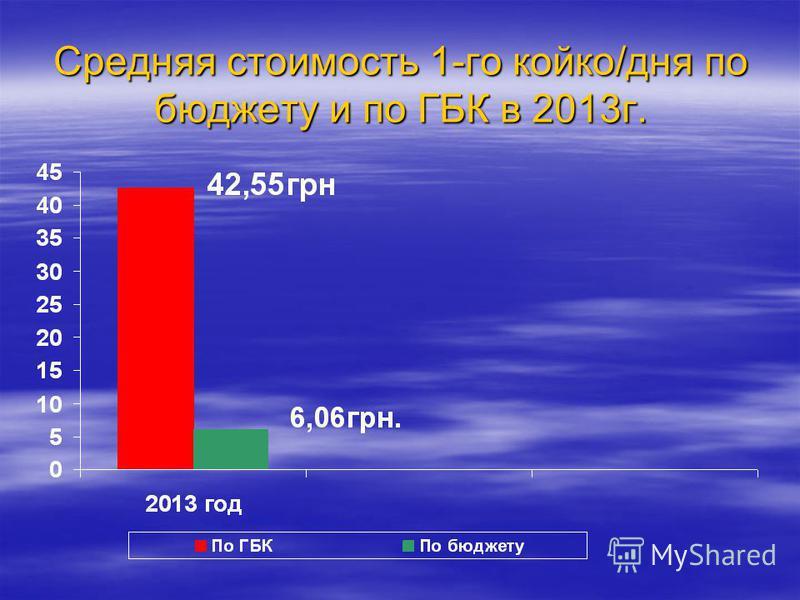 Средняя стоимость 1-го койко/дня по бюджету и по ГБК в 2013 г.