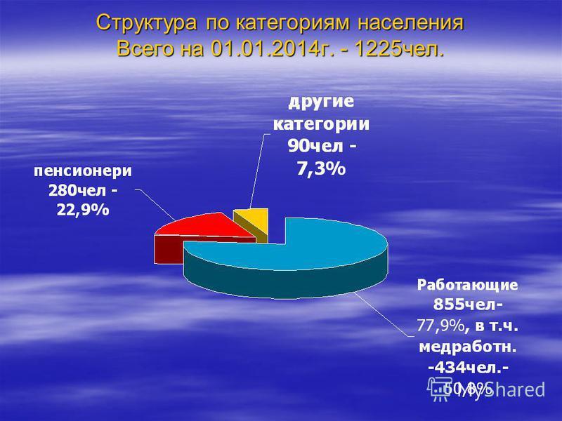 Структура по категориам населения Всего на 01.01.2014 г. - 1225 чел.