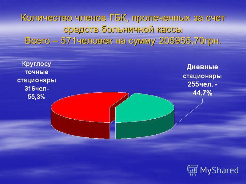Количество членов ГБК, пролеченных за счет средств больничной кассы Всего – 571 человек на сумму 205955,70 грн.