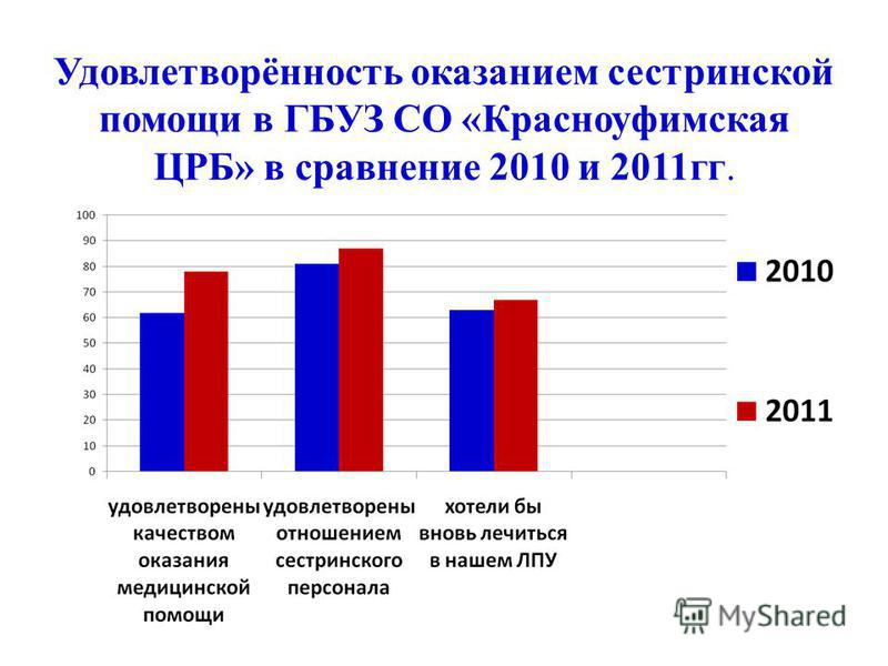 Удовлетворённость оказанием сестринской помощи в ГБУЗ СО «Красноуфимская ЦРБ» в сравнение 2010 и 2011 гг.