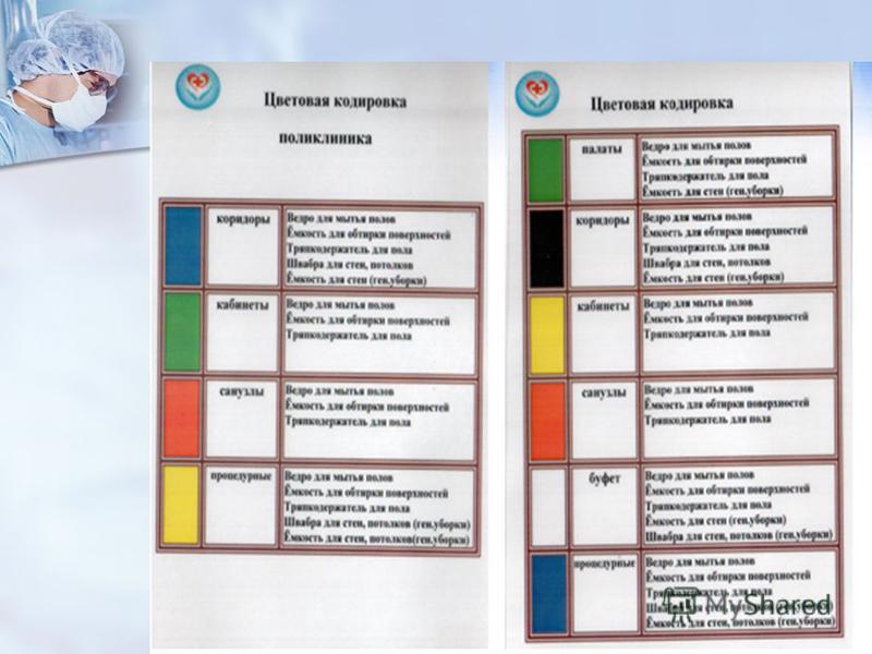 Схема маркировки уборочного инвентаря