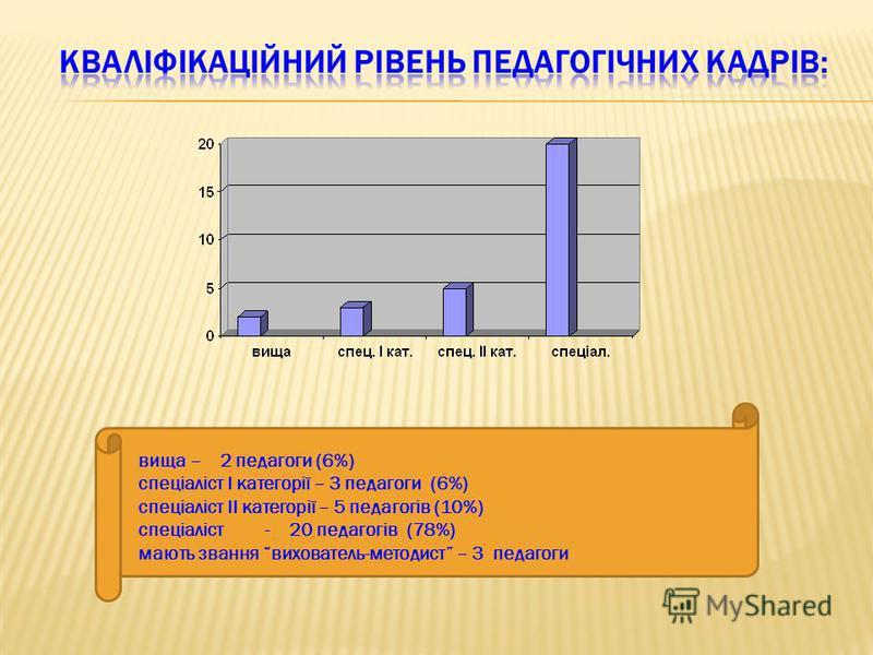 вища – 2 педагоги (6%) спеціаліст I категорії – 3 педагоги (6%) спеціаліст II категорії – 5 педагогів (10%) спеціаліст - 20 педагогів (78%) мають звання вихователь-методист – 3 педагоги