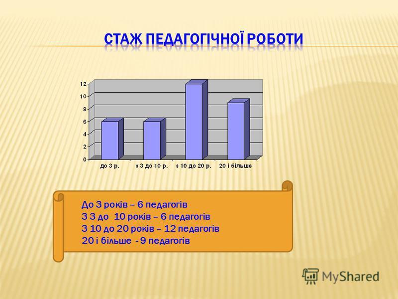 До 3 років – 6 педагогів З 3 до 10 років – 6 педагогів З 10 до 20 років – 12 педагогів 20 і більше - 9 педагогів