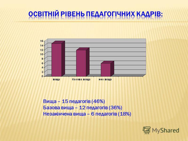 Вища – 15 педагогів (46%) Базова вища – 12 педагогів (36%) Незакінчена вища – 6 педагогів (18%)