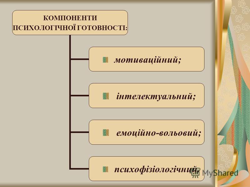 КОМПОНЕНТИ ПСИХОЛОГІЧНОЇ ГОТОВНОСТІ: мотиваційний; інтелектуальний; емоційно- вольовий; психофізіологічний.