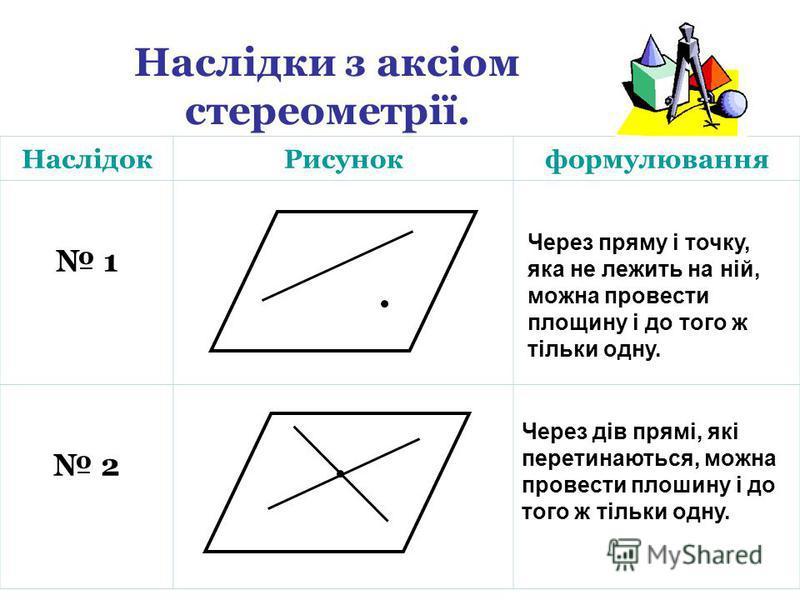 Наслідки з аксіом стереометрії. НаслідокРисунокформулювання 1 2 Через пряму і точку, яка не лежить на ній, можна провести площину і до того ж тільки одну. Через дів прямі, які перетинаються, можна провести плошину і до того ж тільки одну.