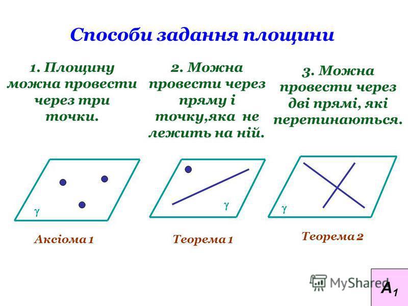 Способи задання площини 1. Площину можна провести через три точки. 2. Можна провести через пряму і точку,яка не лежить на ній. Аксіома 1Теорема 1 Теорема 2 3. Можна провести через дві прямі, які перетинаються. А1А1