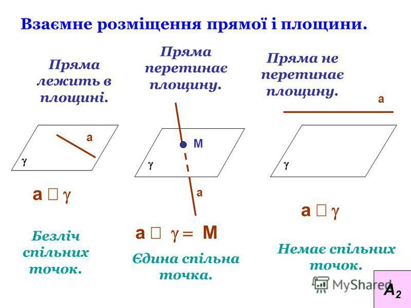 Взаємне розміщення прямої і площини. Пряма лежить в площині. Пряма перетинає площину. Пряма не перетинає площину. Безліч спільних точок. Єдина спільна точка. Немає спільних точок. а а М а а а М а А2А2