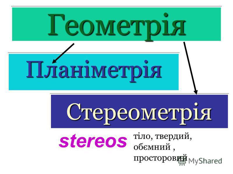 ГеометріяГеометрія ПланіметріяПланіметрія СтереометріяСтереометрія stereos тіло, твердий, обємний, просторовий