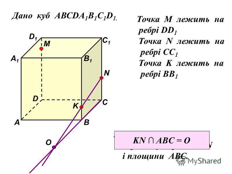 Дано куб АВСDA 1 B 1 C 1 D 1. D1D1 D С1С1 С В1В1 В А1А1 А M Точка М лежить на ребрі DD 1 N Точка N лежить на ребрі CC 1 K Точка K лежить на ребрі BB 1 3)Знайти точку перетину прямої KN і площини АВС. О KN ABC = O