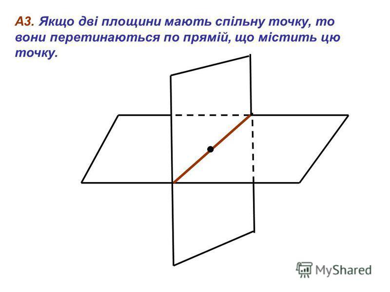 А3. Якщо дві площини мають спільну точку, то вони перетинаються по прямій, що містить цю точку.