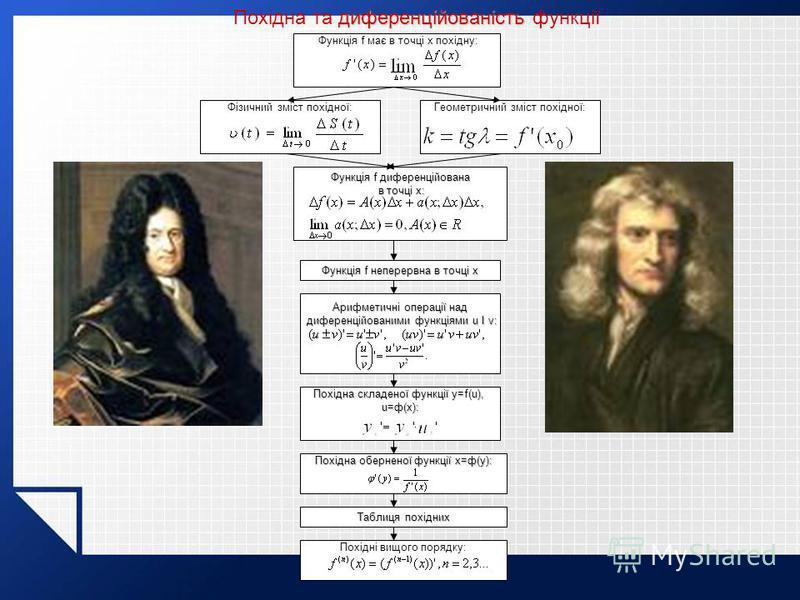 диференційованість Похідна та диференційованість функції Функція f має в точці x похідну: Фізичний зміст похідної:Геометричний зміст похідної: Функція f диференційована в точці x: в точці x: Функція f неперервна в точці x Арифметичні операції над диф