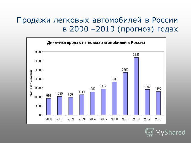 Продажи легковых автомобилей в России в 2000 –2010 (прогноз) годах