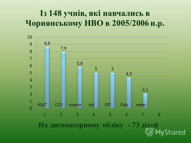Із 148 учнів, які навчались в Чорнянському НВО в 2005/2006 н.р. На диспансерному обліку - 73 дітей