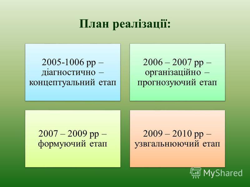 План реалізації: 2005-1006 рр – діагностично – концептуальний етап 2006 – 2007 рр – організаційно – прогнозуючий етап 2007 – 2009 рр – формуючий етап 2009 – 2010 рр – узвгальнюючий етап