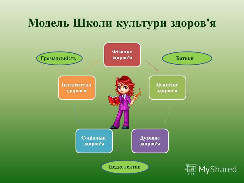 Модель Школи культури здоров'я Фізичне здоров'я Психічне здоров'я Духовне здоров'я Соціальне здоров'я Інтелектуал здоров'я БатькиГромадськість Педколектив