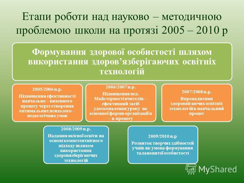 Етапи роботи над науково – методичною проблемою школи на протязі 2005 – 2010 р Формування здорової особистості шляхом використання здоровязберігаючих освітніх технологій 2008/2009 н.р. Надання якісної освіти на основі компетентнісного підходу шляхом