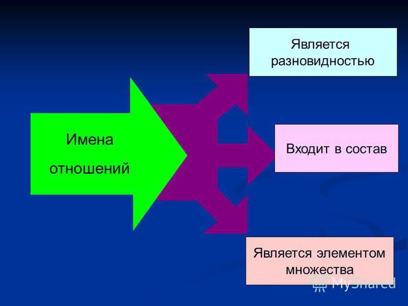 Имена отношений Является разновидностью Входит в состав Является элементом множества
