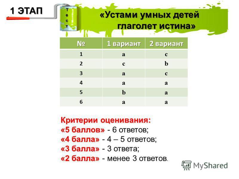1 вариант 2 вариант 1 ac 2 cb 3 ac 4 aa 5 ba 6 aa «Устами умных детей глаголет истина» глаголет истина» Критерии оценивания: «5 баллов» «5 баллов» - 6 ответов; «4 балла» «4 балла» - 4 – 5 ответов; «3 балла» «3 балла» - 3 ответа; «2 балла» «2 балла» -