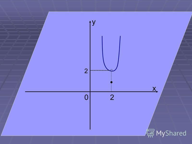 0 x 2 y 2 ------------