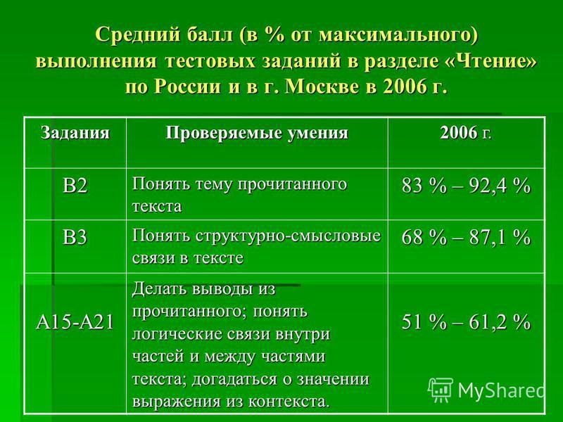 Средний балл (в % от максимального) выполнения тестовых заданий в разделе «Чтение» по России и в г. Москве в 2006 г. Задания Проверяемые умения 2006 г. В2 Понять тему прочитанного текста 83 % – 92,4 % В3 Понять структурно-смысловые связи в тексте 68
