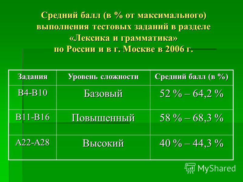 Средний балл (в % от максимального) выполнения тестовых заданий в разделе «Лексика и грамматика» по России и в г. Москве в 2006 г. Задания Уровень сложности Средний балл (в %) В4-В10Базовый 52 % – 64,2 % В11-В16Повышенный 58 % – 68,3 % А22-А28Высокий