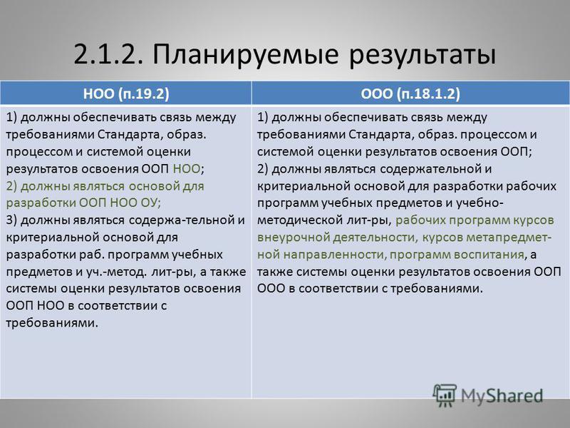 2.1.2. Планируемые результаты НОО (п.19.2)ООО (п.18.1.2) 1) должны обеспечивать связь между требованиями Стандарта, образ. процессом и системой оценки результатов освоения ООП НОО; 2) должны являться основой для разработки ООП НОО ОУ; 3) должны являт