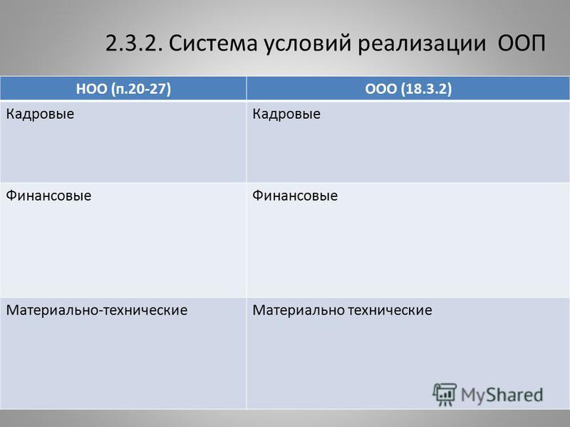 2.3.2. Система условий реализации ООП НОО (п.20-27)ООО (18.3.2) Кадровые Финансовые Материально-технические Материально технические