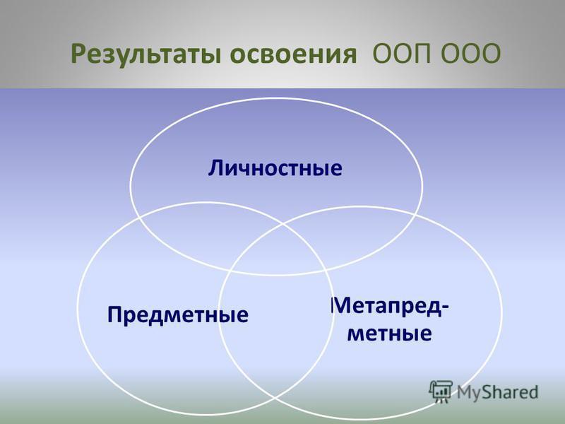 Результаты освоения ООП ООО Личностные Метапред- местные Предместные
