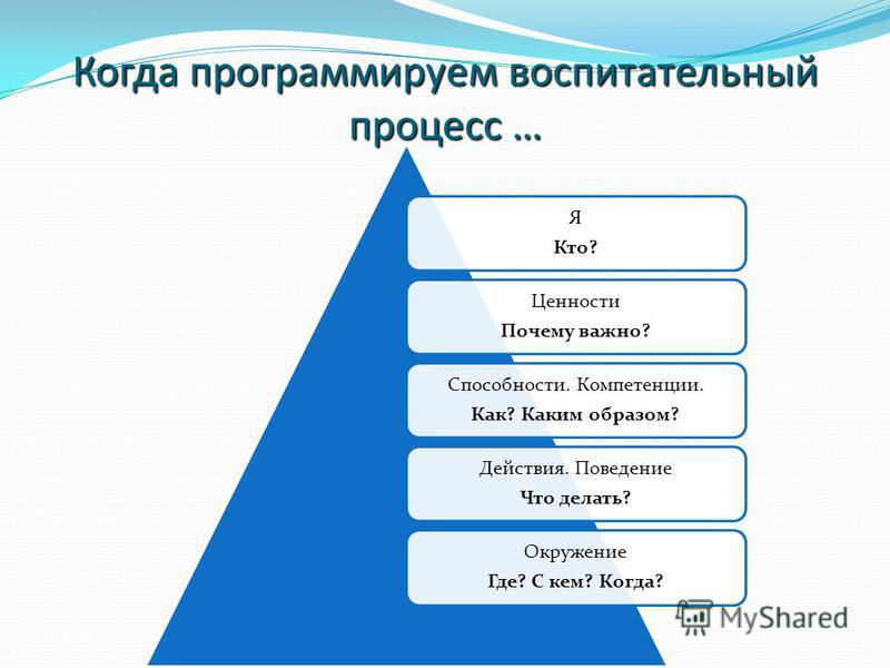 Когда программируем воспитательный процесс … Я Кто? Ценности Почему важно? Способности. Компетенции. Как? Каким образом? Действия. Поведение Что делать? Окружение Где? С кем? Когда?