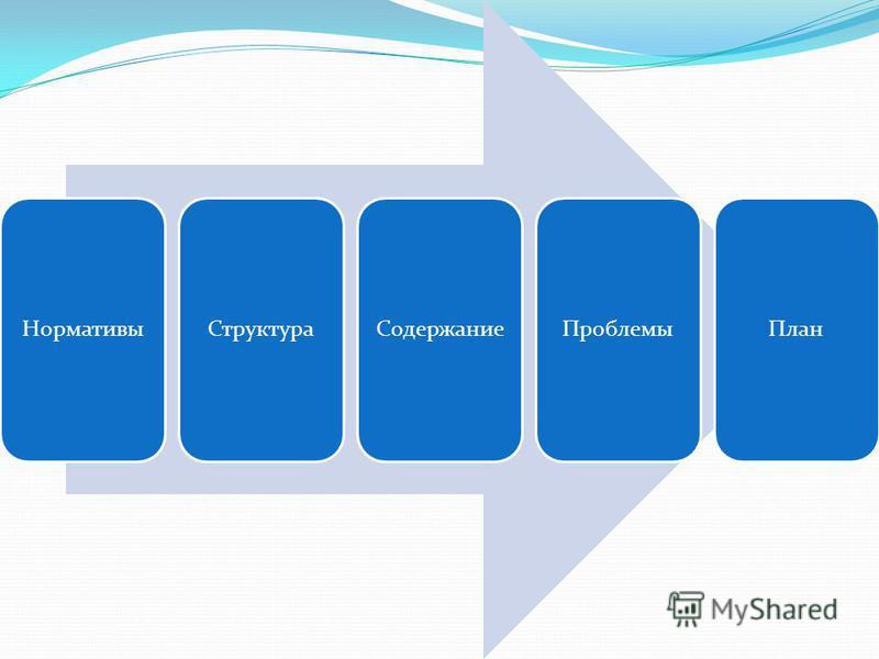 Нормативы СтруктураСодержание ПроблемыПлан