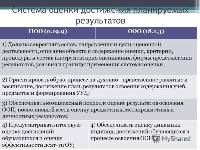 Система оценки достижения планируемых результатов НОО (п.19.9)ООО (18.1.3) 1) Должна закреплять основ. направления и цели оценочной деятельности, описание объекта и содержание оценки, критерии, процедуры и состав инструментария оценивания, формы пред