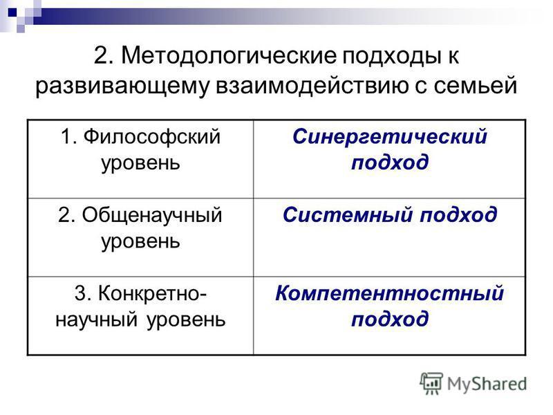 2. Методологические подходы к развивающему взаимодействию с семьей 1. Философский уровень Синергетический подход 2. Общенаучный уровень Системный подход 3. Конкретно- научный уровень Компетентностный подход