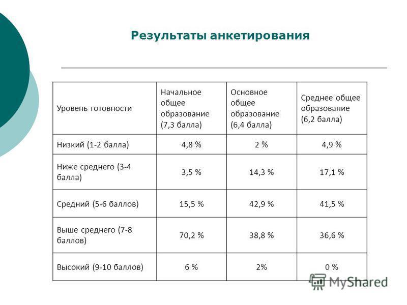 Результаты анкетирования Уровень готовности Начальное общее образование (7,3 балла) Основное общее образование (6,4 балла) Среднее общее образование (6,2 балла) Низкий (1-2 балла)4,8 %2 %4,9 % Ниже среднего (3-4 балла) 3,5 %14,3 %17,1 % Средний (5-6