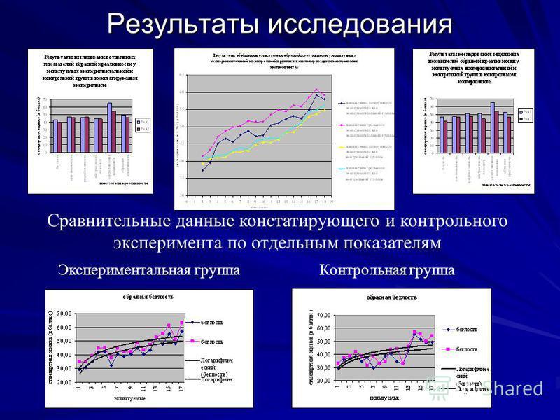 Результаты исследования Сравнительные данные констатирующего и контрольного эксперимента по отдельным показателям Экспериментальная группа Контрольная группа
