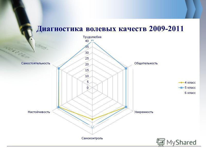 Диагностика волевых качеств 2009-2011