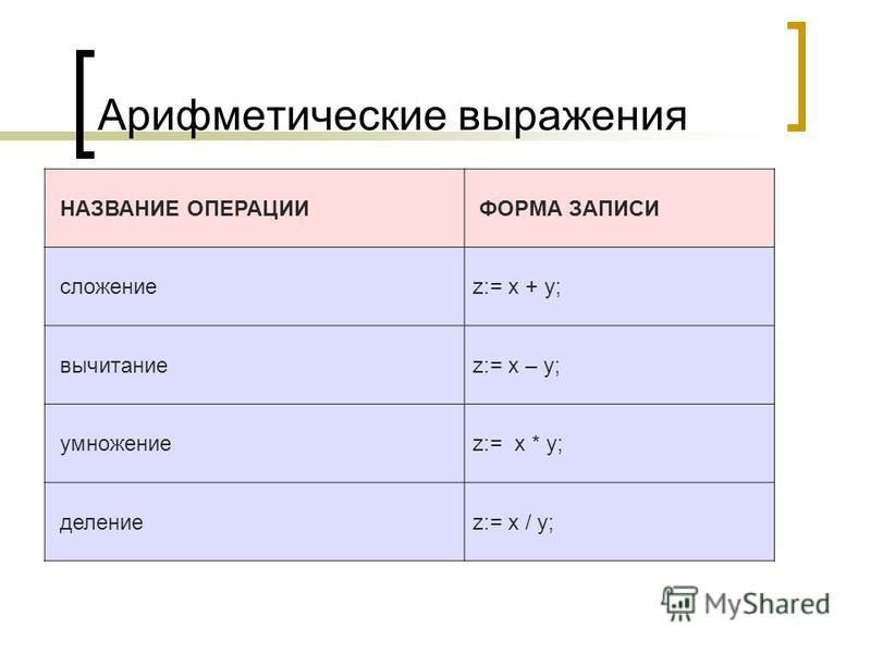 Арифметические выражения НАЗВАНИЕ ОПЕРАЦИИ ФОРМА ЗАПИСИ сложениеz:= x + y; вычитаниеz:= x – y; умножениеz:= x * y; делениеz:= x / y;