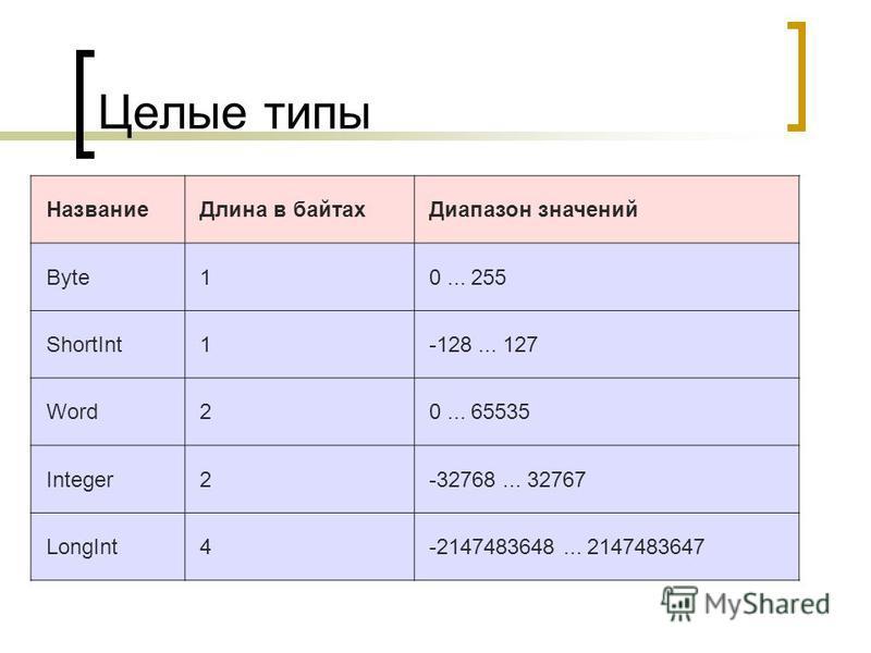 Целые типы Название Длина в байтах Диапазон значений Byte 1 0... 255 ShortInt 1 -128... 127 Word 2 0... 65535 Integer 2 -32768... 32767 LongInt 4 -2147483648... 2147483647