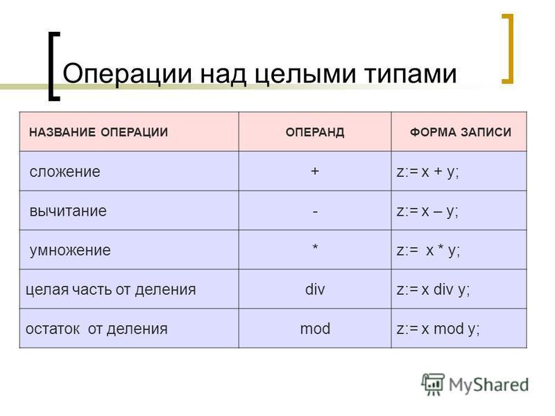 Операции над целыми типами НАЗВАНИЕ ОПЕРАЦИИОПЕРАНД ФОРМА ЗАПИСИ сложение+z:= x + y; вычитание-z:= x – y; умножение*z:= x * y; целая часть от деленияdivz:= x div y; остаток от деленияmodz:= x mod y;