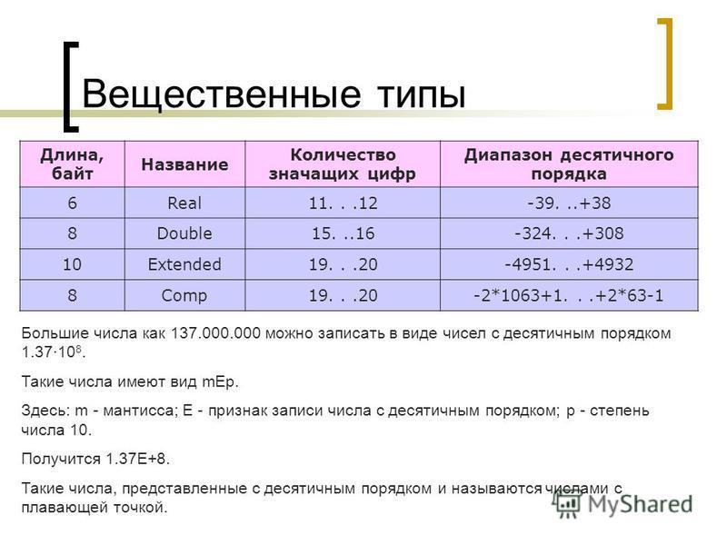 Вещественные типы Длина, байт Название Количество значащих цифр Диапазон десятичного порядка 6Real11...12-39...+38 8Double15...16-324...+308 10Extended19...20-4951...+4932 8Comp19...20-2*1063+1...+2*63-1 Большие числа как 137.000.000 можно записать в