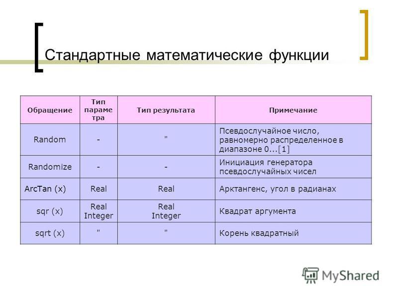 Стандартные математические функции Обращение Тип параметра Тип результата Примечание Random-
