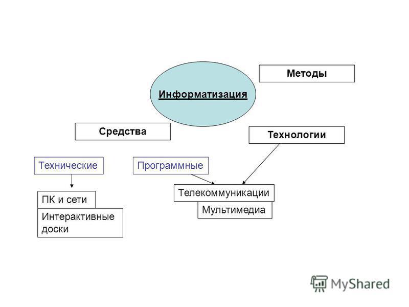 Информатизация Средства Технические Программные Технологии Телекоммуникации Мультимедиа Методы ПК и сети Интерактивные доски