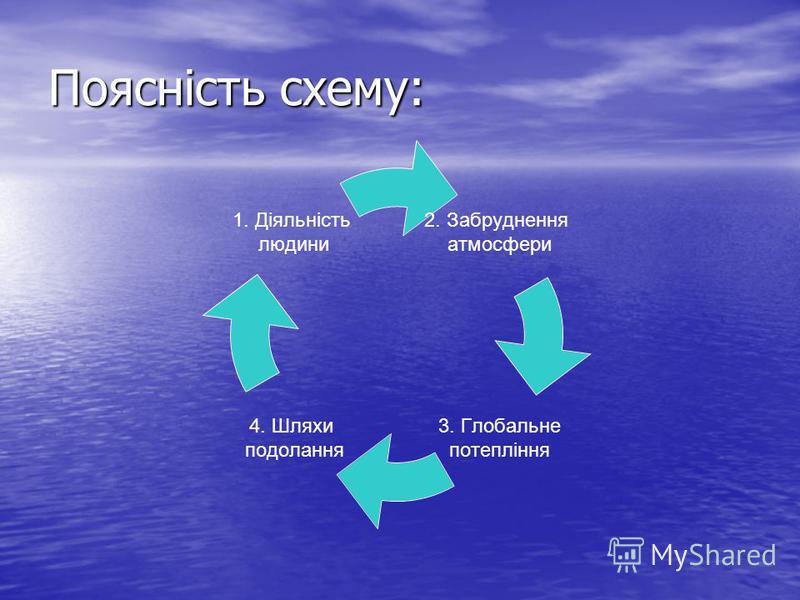 Поясність схему: 2. Забруднення атмосфери 3. Глобальне потепління 4. Шляхи подолання 1. Діяльність людини