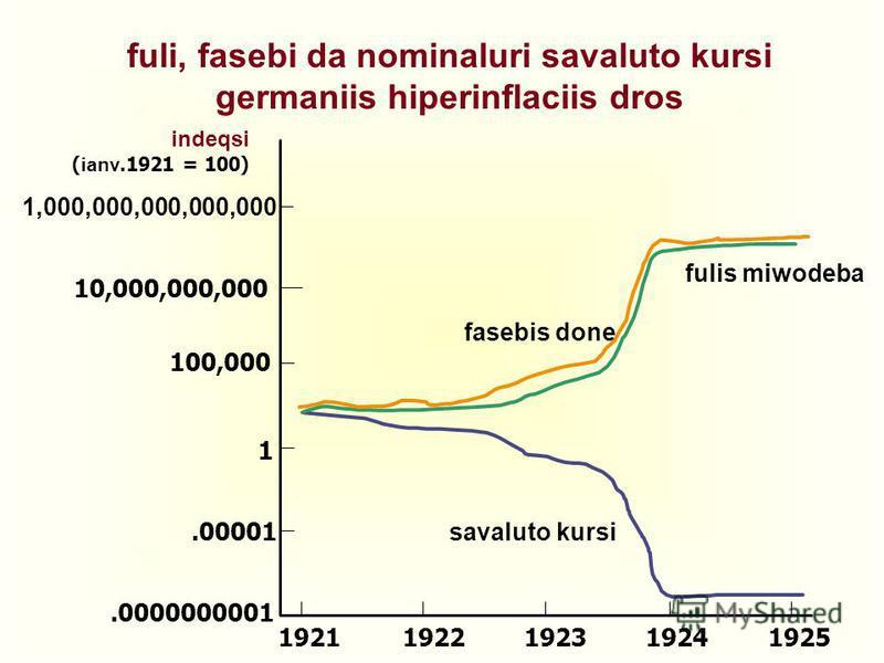 10,000,000,000 1,000,000,000,000,000 100,000 1.00001.0000000001 19211922192319241925 savaluto kursi fulis miwodeba fasebis done indeqsi ( ianv.1921 = 100) fuli, fasebi da nominaluri savaluto kursi germaniis hiperinflaciis dros