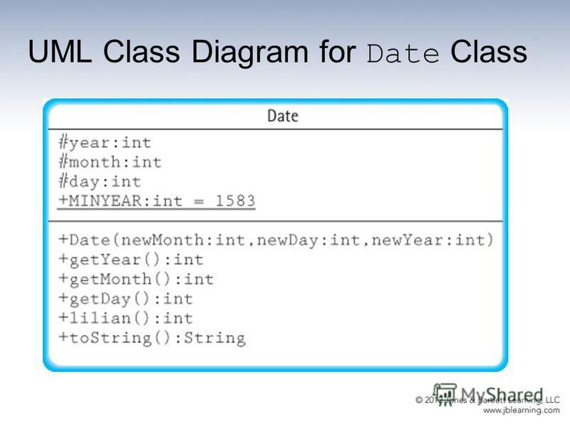 UML Class Diagram for Date Class