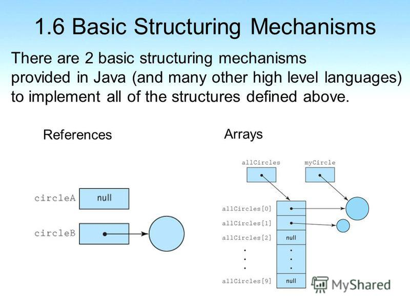 1.6 Basic Structuring Mechanisms There are 2 basic structuring mechanisms provided in Java (and many other high level languages) to implement all of the structures defined above. References Arrays