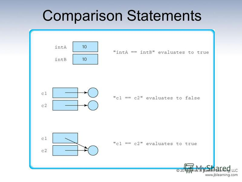 Comparison Statements