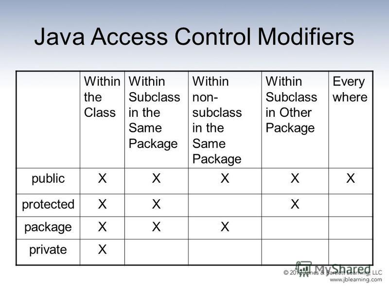 Java Access Control Modifiers Within the Class Within Subclass in the Same Package Within non- subclass in the Same Package Within Subclass in Other Package Every where publicXXXXX protectedXXX packageXXX privateX
