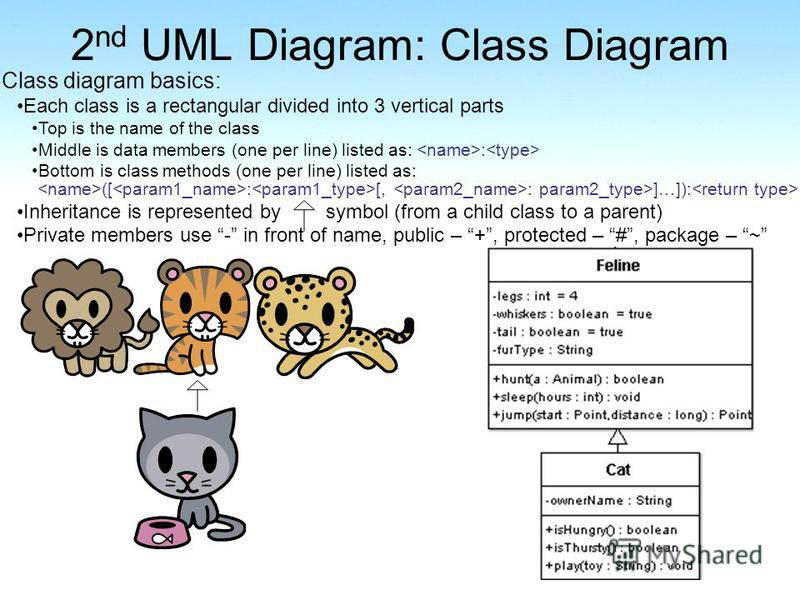 2 nd UML Diagram: Class Diagram Class diagram basics: Each class is a rectangular divided into 3 vertical parts Top is the name of the class Middle is data members (one per line) listed as: : Bottom is class methods (one per line) listed as: ([ : [,